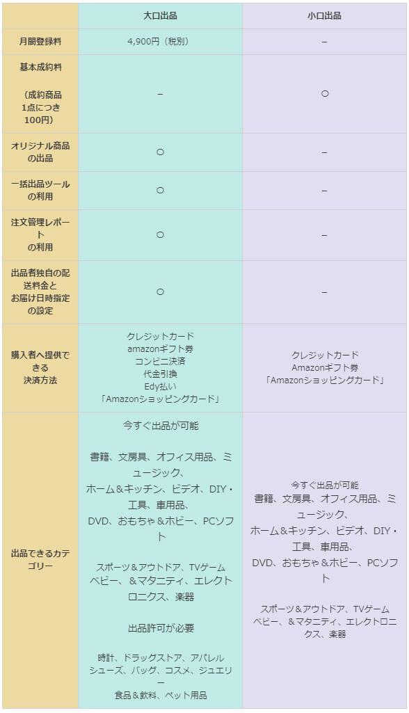 大口出品と小口出品の表